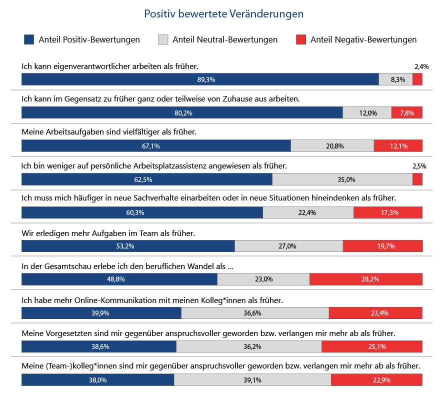 """Abbildung 3: gestapeltes Balkendiagramm mit dem Titel """"Positiv bewertete Veränderungen"""". Für jedes der zehn Items werden die Anteile der Positiv-, der Neutral- und der Negativ-Bewertungen angegeben. Die Items sind: """"Ich kann eigenverantwortlicher arbeiten als früher."""" 89,3% bewerten es positiv, 8,3% neutral, 2,4% negativ. """"Ich kann im Gegensatz zu früher ganz oder teilweise von Zuhause aus arbeiten."""" 80,2% bewerten das positiv, 12,0% neutral, 7,8% negativ. """"Meine Arbeitsaufgaben sind vielfältiger als früher."""" 67,1% bewerten das positiv, 20,8% neutral, 12,1% negativ. """"Ich bin weniger auf persönliche Arbeitsplatzassistenz angewiesen als früher."""" 62,5% bewerten es positiv, 35% neutral, 2,5% negativ. """"Ich muss mich häufiger in neue Sachverhalte einarbeiten oder in neue Situationen hineindenken als früher."""" 60,3% bewerten es positiv, 22,4% neutral, 17,3% negativ. """"Wir erledigen mehr Aufgaben im Team als früher."""" 53,2% bewerten es positiv, 27,0% neutral, 19,7% negativ. """"In der Gesamtschau erlebe ich den beruflichen Wandel als ..."""" 48,8% bewerten das positiv, 23,0% neutral und 28,2% negativ. """"Ich habe mehr Online-Kommunikation mit meinen Kolleg*innen als früher."""" 39,9% Positiv-Bewertungen, 36,6% neutrale Bewertungen und 23,4% Negativ-Bewertungen. """"Meine Vorgesetzten sind mir gegenüber anspruchsvoller geworden bzw. verlangen mir mehr ab als früher."""" 38,6% bewerten das positiv, 36,2% neutral und 25,1% negativ. """"Meine (Team-)kolleg*innen sind mir gegenüber anspruchsvoller geworden bzw. verlangen mir mehr ab als früher."""" 38,0% bewerten das positiv, 39,1% neutral und 22,9% negativ."""