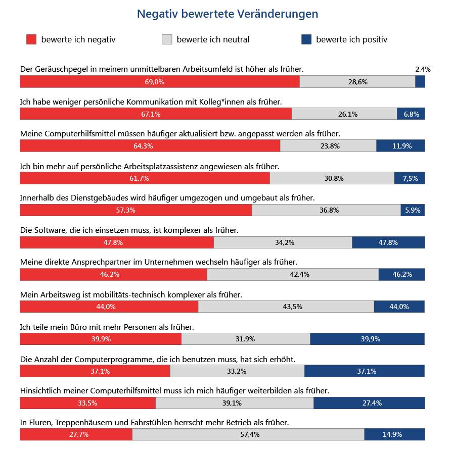 """Abbildung 4: gestapeltes Balkendiagramm mit dem Titel """"Negativ bewertete Veränderungen"""". Für jedes der 12 Items werden die Anteile der Negativ-, der Neutral- und der Positiv-Bewertungen angegeben. Die Items sind: """"Der Geräuschpegel in meinem unmittelbaren Arbeitsumfeld ist höher als früher."""" 69,0% bewerten das negativ, 28,6% und 2,4% positiv. """"Ich habe weniger persönliche Kommunikation mit Kolleg*innen als früher."""" 67,1% bewerten das negativ, 26,1% neutral und 6,8% positiv. """"Meine Computerhilfsmittel müssen häufiger aktualisiert bzw. angepasst werden als früher."""" 64,3% bewerten es negativ, 23,8% neutral und 11,9% positiv. """"Ich bin mehr auf persönliche Arbeitsplatzassistenz angewiesen als früher."""" 61,7% Negativ-Bewertungen, 30,8% Neutral- und 7,5% Positiv-Bewertungen. """"Innerhalb meines Dienstgebäudes wird häufiger umgezogen und umgebaut als früher."""" 57,3 bewerten das negativ, 36,8% neutral und 5,9% positiv. """"Die Software, die ich einsetzen muss, ist komplexer als früher."""" 47,8% bewerten das negativ, 34,2% neutral und 18,0% positiv. """"Meine direkten Ansprechpartner im Unternehmen wechseln häufiger als früher."""" 46,2% bewerten es negativ, 42,4% neutral und 11,4% positiv. """"Mein Arbeitsweg ist mobilitäts-technisch komplexer als früher."""" 44,0% Positiv-Bewertungen, 43,5% neutrale Bewertungen und 12,5% positive Bewertungen. """"Ich teile mein Büro mit mehr Personen als früher."""" 39,9% empfinden das als negativ, 31,9% neutral und 28,3% positiv. """"Die Anzahl der Computerprogramme, die ich benutzen muss, hat sich im Vergleich zu früher erhöht."""" 37,1% bewerten das negativ, 33,2% neutral und 29,7% positiv. """"Hinsichtlich meiner Computerhilfsmittel muss ich mich häufiger weiterbilden als früher."""" 33,5% bewerten das negativ, 39,1% neutral, 27,4% positiv. """"Weil wir zunehmend an wechselnden Orten in unserem Unternehmen eingesetzt werden, herrscht in Fluren, Treppenhäusern und Fahrstühlen mehr Betrieb als früher."""" 27,7% bewerten das negativ, 57,4% neutral und 14,9% positiv."""